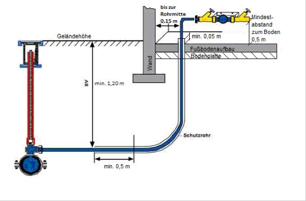 Trinkwasserhausanschluss Wasser Und Abwasserzweckverband Nieplitz